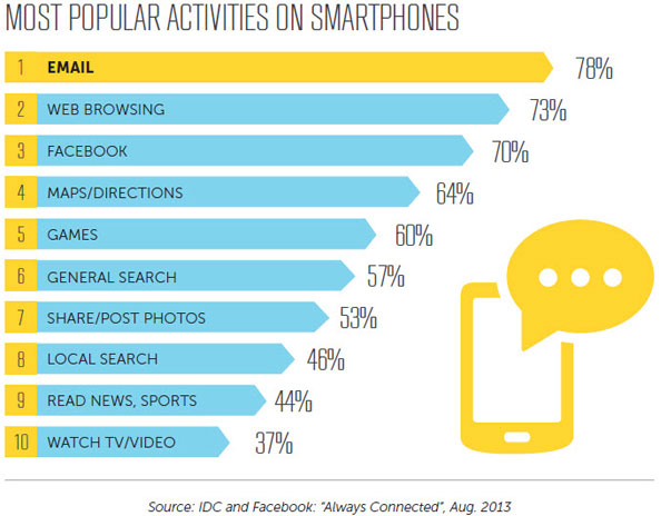 http://www.emailmonday.com/mobile-email-usage-statistics